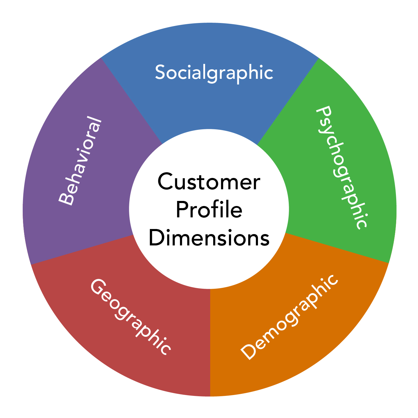 Graphic showing the dimensions of a customer profile. These are: socialgraphic, behavioral, psychographic, geographic, demographic.