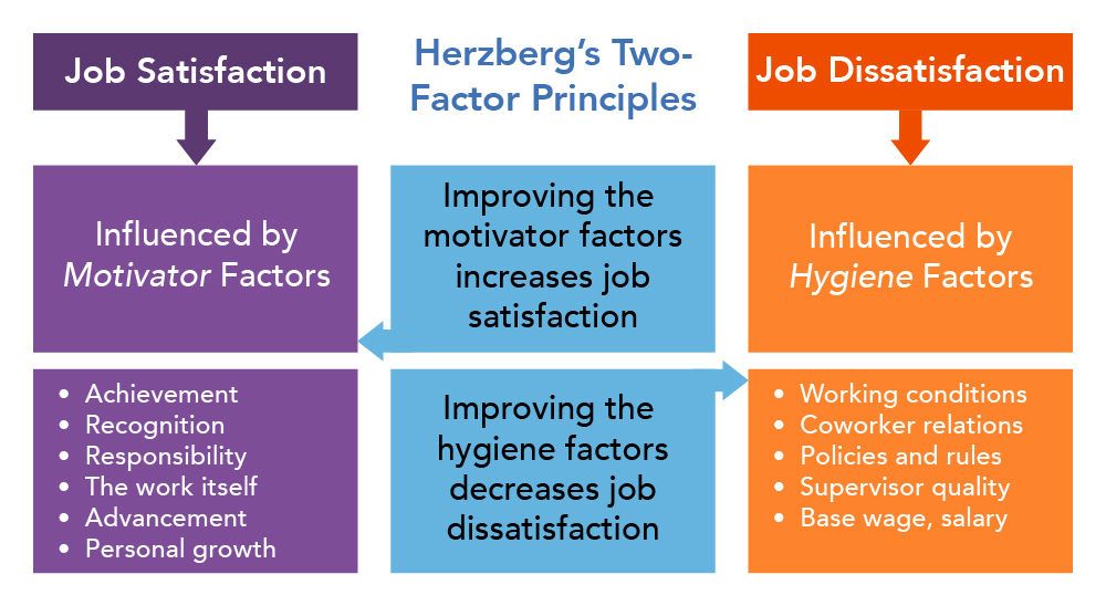Chart showing the factors that contribute to job satisfaction and job dissatisfaction according to Herzberg's Two-Factor Theory. Job dissatisfaction is influenced by hygiene factors; job satisfaction is influenced by motivator factors.