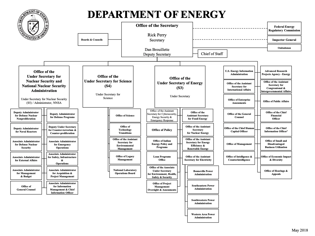 U.S. Department of Energy organization chart. Appropriate alternative text can be found in image caption.