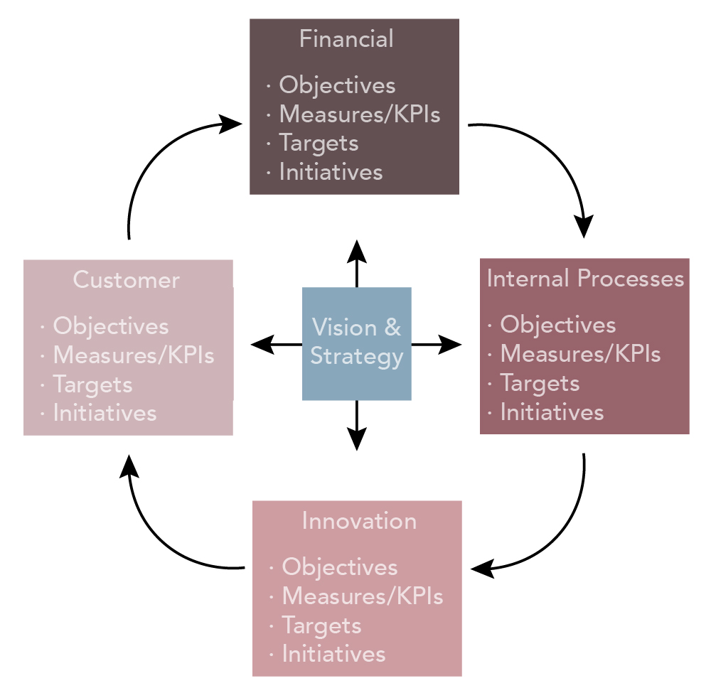 """Pictographic showing four quadrants surrounding a central square. The square represents """"vision and strategy,"""" which affect each of the four quadrants. The four quadrants are different perspectives. At the top is the financial perspective; to the right are """"internal processes""""; at the bottom is """"innovation""""; on the left side is the customer perspective. Arrows moving clockwise show how each of these perspectives influences the next."""