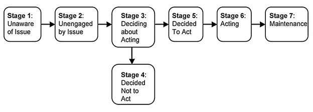 adoption process model marketing