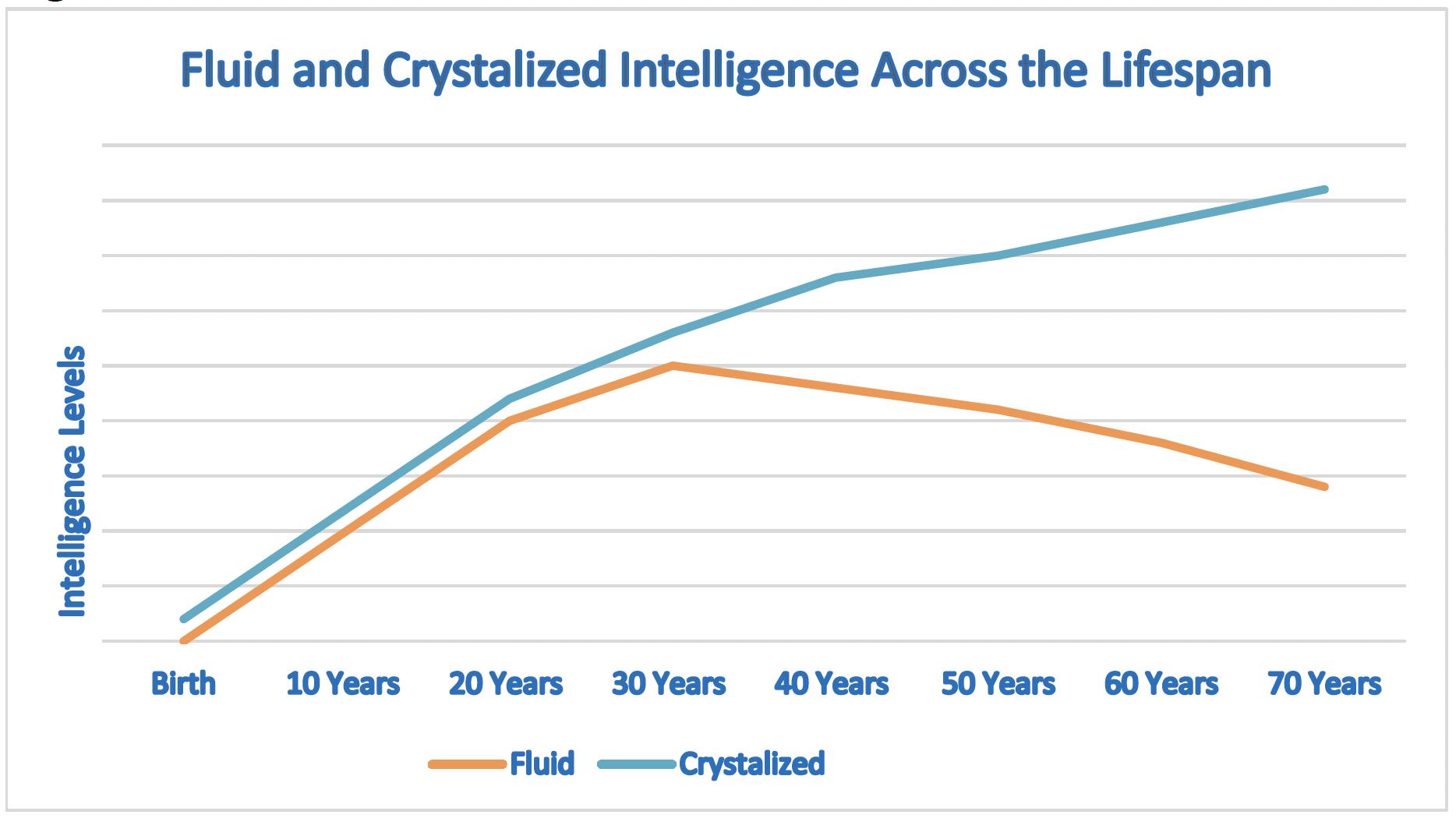 Fluid and Crystallized Intelligence