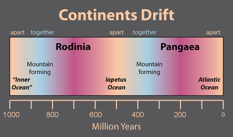 Diagram showing continent drift over millions of years. It estimates Rodinia existed about 700 million years ago and that Pangea existed about 200 million years ago. It also estimates the cycles of mountains forming and continents coming together and apart as they drift.