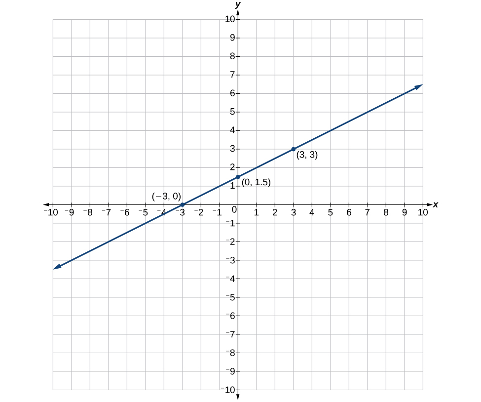 0 7 Exercises Graphing And Intercepts Finite Math
