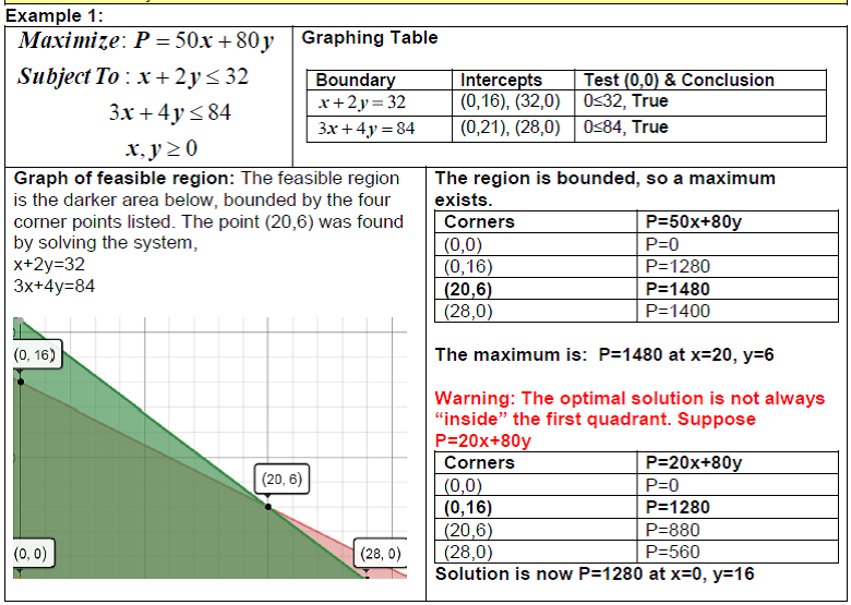 32c Examples Solving Linear Programming Graphically Finite Math