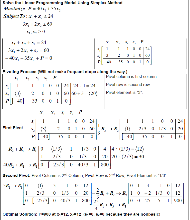 Cps 196/296. 2 linear and integer programming.