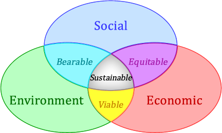 ven diagram showing Overlapping Themes of the Sustainability Paradigm