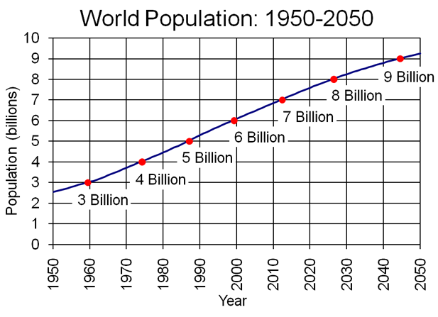 graph showing world population growth