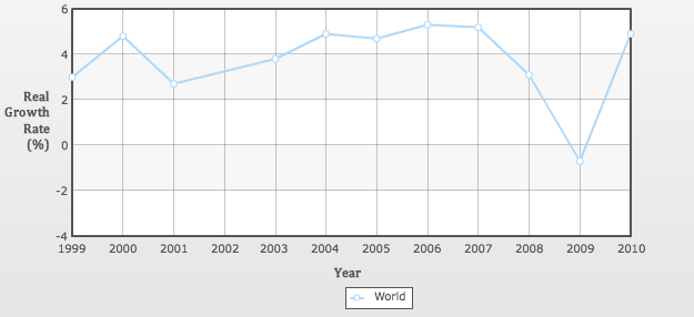 graph showing the worldwide growth of gross domestic product