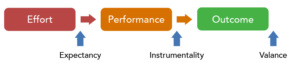 A flow chart showing that effort leads to performance, which leads to an outcome. Expectance occurs before performance, instrumentality occurs before the outcome is achieved, and valance occurs after the outcome is achieved.