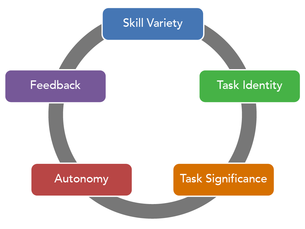 Circle indicating the five parts of job design: skill variety, task identity, task significance, autonomy, and feedback.