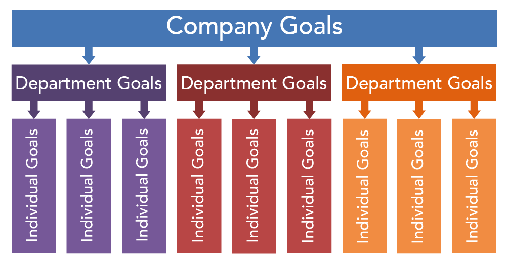 Diagram showing how Company Goals filter down into the goals of three departments. In each department, goals filter down into individual goals.