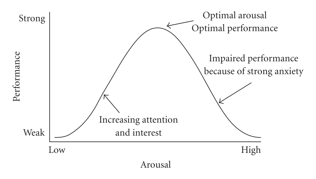 Diagram of Yerkes and Dodson's proposed relationship between arousal and performance. It indicates that performance is strongest at a mid point of arousal. When arousal is low, workers are not yet interested enough to perform optimally. When arousal is too high, workers have impaired performance because of strong anxiety.