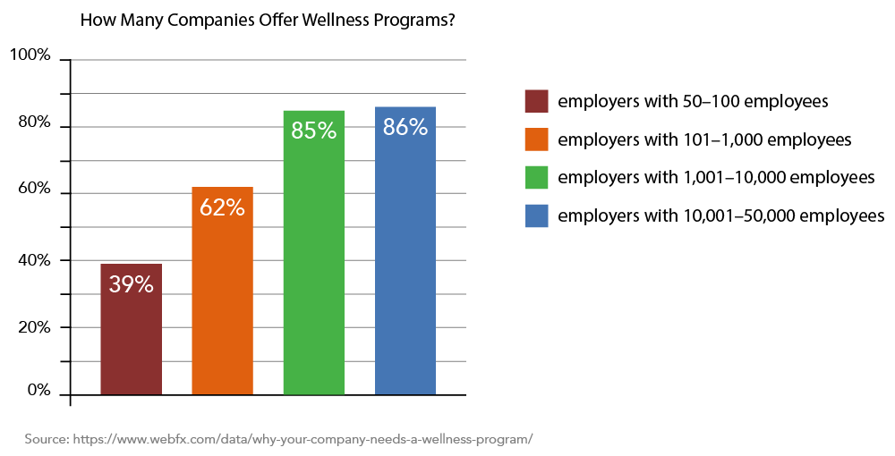 Chart indicating the amount of companies that offer wellness programs. 39 percent of employers with 50 to 100 employees offer wellness programs. 62 percent of employers with 101 to 1,000 employees offer wellness programs. 85 percent of employers with 1,001 to 10,000 employees offer wellness programs. 86 percent of employers with 10,001 to 50,000 employees offer wellness programs.