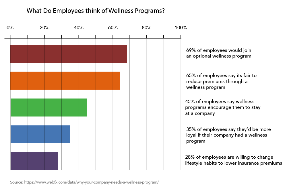 Chart indicating what employees think of wellness programs. 69 percent of employees would join an optional wellness program. 65 percent of employees say its fair to reduce premiums through a wellness program. 45 percent of employees say wellness programs encourage them to stay at a company. 35 percent of employees say they'd be more loyal if their company had a wellness program. 28 percent of employees are willing to change lifestyle habits to lower insurance premiums.