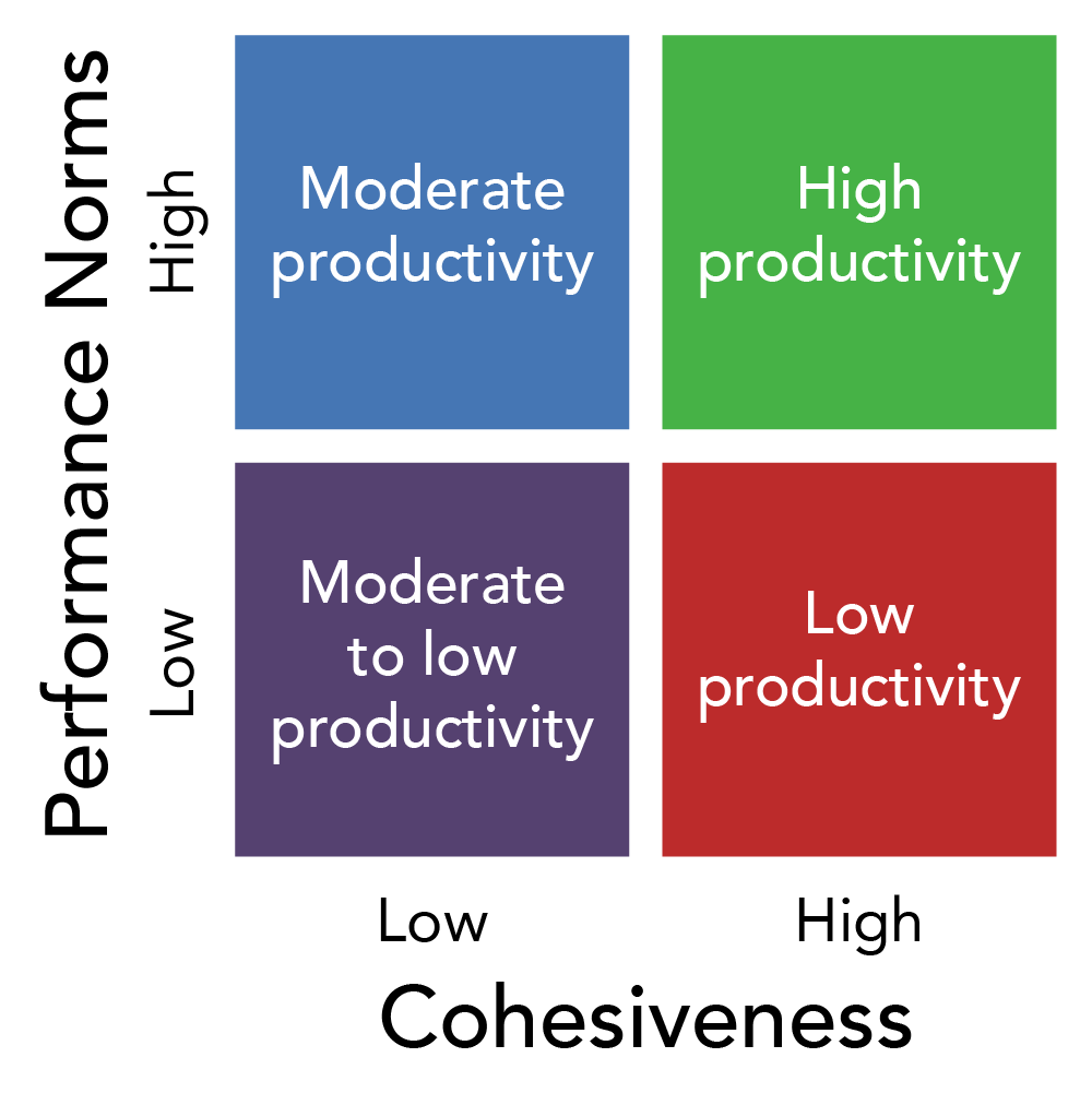 Chart showing the relationship between performance norms and cohesiveness. When cohesiveness is high and performance norms are high, there is high productivity. When cohesiveness is high and performance norms are low, there is low productivity. When cohesiveness is low and performance norms are low, there is moderate to low productivity. When cohesiveness is low and performance norms are high, there is moderate productivity.