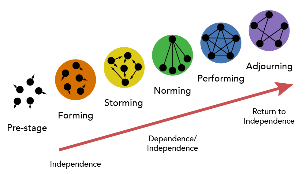 The six stages of forming a group: pre-stage, where individuals are not linked; forming, where individuals are in a loose group; storming, where individuals are starting to form connections; norming, where individuals have formed a structure; performing, where all individuals are connected to one another; and adjourning, where connections are starting to dissolve. The process starts with Independence, at the norming and performing stages, individuals are dependent, and as the group adjourns, individuals return too independence.