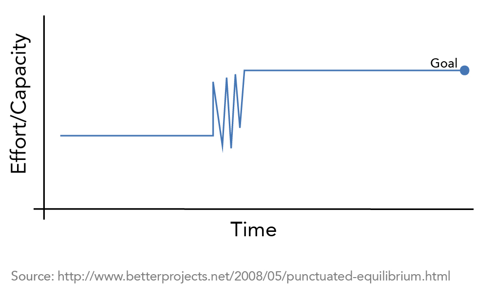 A chart of effort or capacity over time. Effort starts low and flat. Over a short period of time, effort spikes and dips several times, then remains flat and high until the goal is reached.