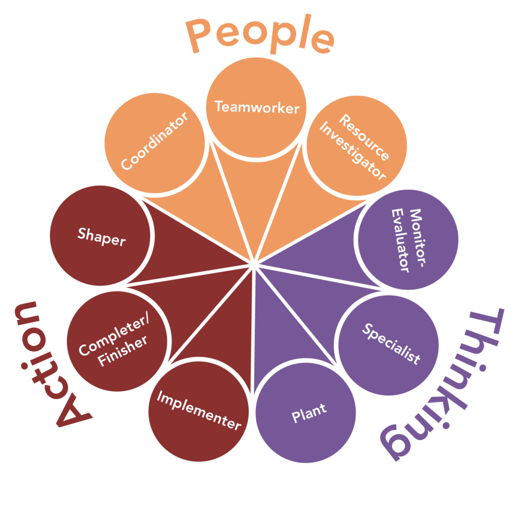 Circle chart showing the 9 team roles. There are three classifications of roles, and three roles in each classification. The action-oriented roles are the implementer, the completer/finisher, and the shaper. The people-oriented roles are the coordinator, the teamworker, and the resource investigator. The thinking-oriented roles are the monitor-evaluator, and the specialist, and the plant.