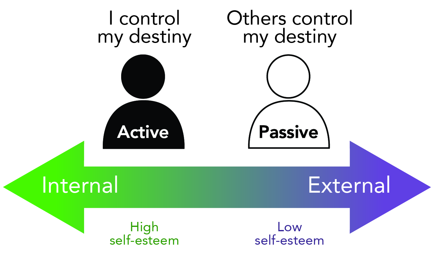 Two silhouetted figures rest above a two-sided arrow. One end of the arrow indicates an internal locus of control and high self-esteem. The person above this end of the spectrum is labelled active, and states that they control their own destiny. The other end of the arrow indicates an external locus of control and a low self esteem. The person above this end of the spectrum is labelled passive, and states that others control their own destiny.