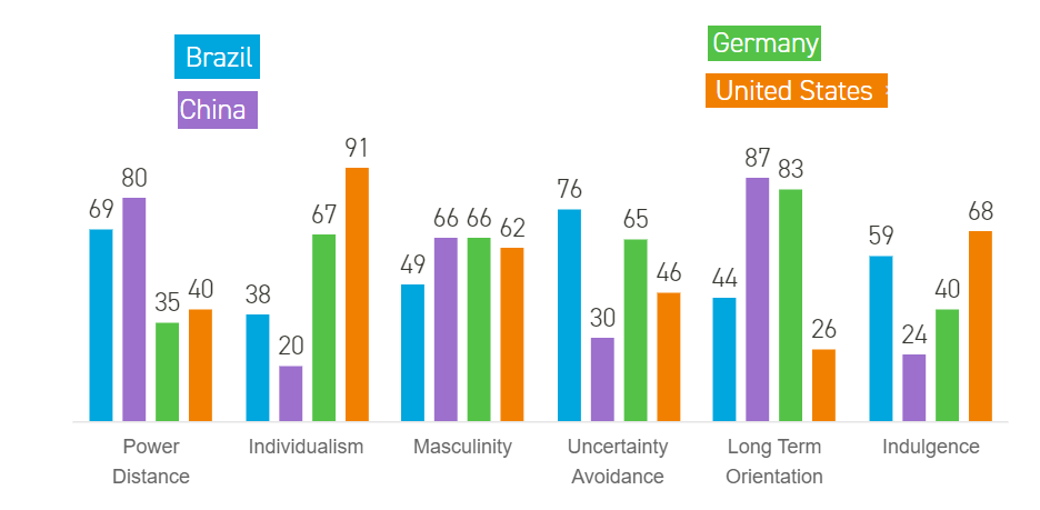 The six indices for Brazil, China, Germany, and United States. Brazil has the following numbers: 69 Power Distance, 38 Individualism, 49 Masculinity, 76 Uncertainty Avoidance, 44 Long Term Orientation, and 59 Indulgence. China has the following numbers: 80 Power Distance, 20 Individualism, 66 Masculinity, 30 Uncertainty Avoidance, 87 Long Term Orientation, and 24 Indulgence. Germany has the following numbers: 35 Power Distance, 67 Individualism, 66 Masculinity, 65 Uncertainty Avoidance, 83 Long Term Orientation, and 40 Indulgence. United States has the following numbers: 40 Power Distance, 91 Individualism, 62 Masculinity, 46 Uncertainty Avoidance, 26 Long Term Orientation, and 68 Indulgence.