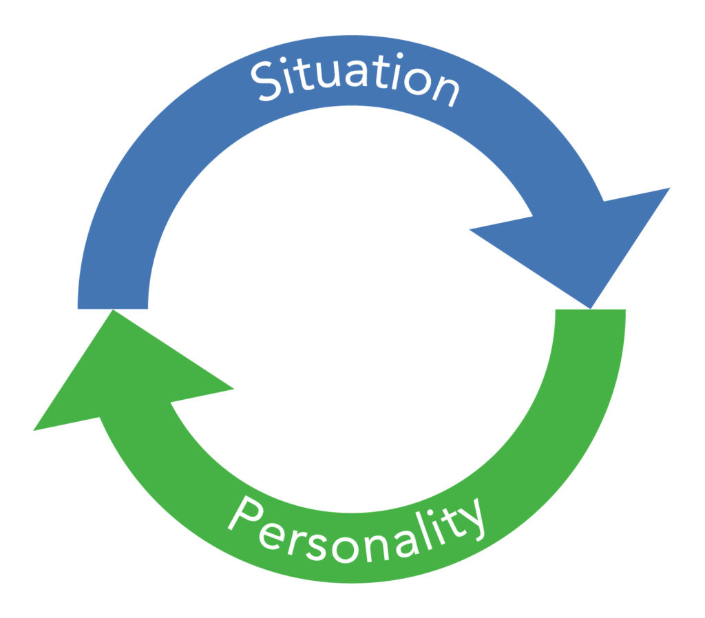 A loop indicating that the situation affects personality and personality affects the situation
