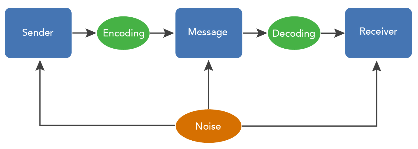 "A flowchart of the communication process model, this time with ""noise"" being introduced to the sender, message, and receiver."