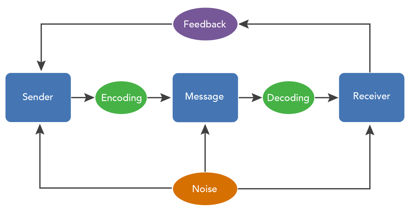 "A flowchart of the communication process model, this time with ""feedback"" flowing from the ""receiver"" to the ""sender""."