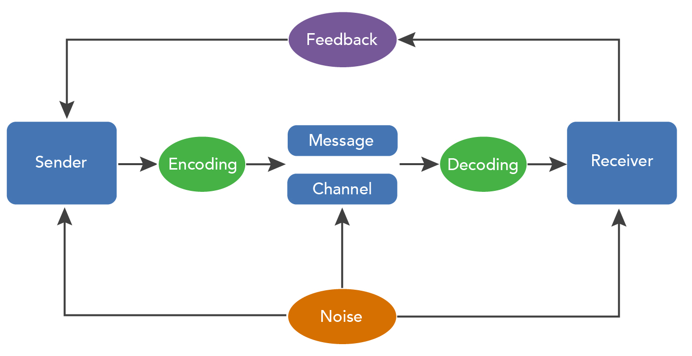 A completed flowchart of the communication process model. A sender encodes a message, using a specific channel, and the receiver decodes the message. Noise can be introduced by the sender, message, channel, or receiver. The receiver sends feedback to the sender.