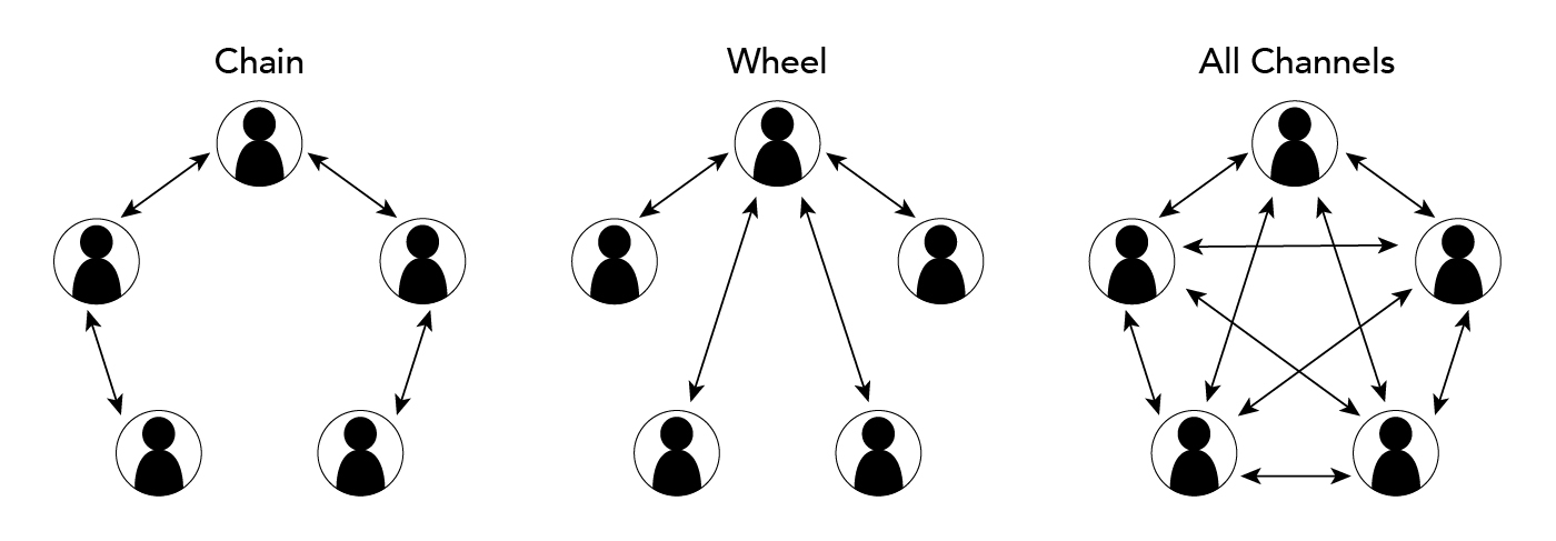 Diagrams of chain, wheel, and all channel communication networks. In the Chain network, there are five individuals, who communicate in a chain. In the wheel network, there are five individuals. One individual has back and forth communication with all other individuals, but the four others do not communicate with one another. In All channel network, there are five individuals who all talk to all four others.