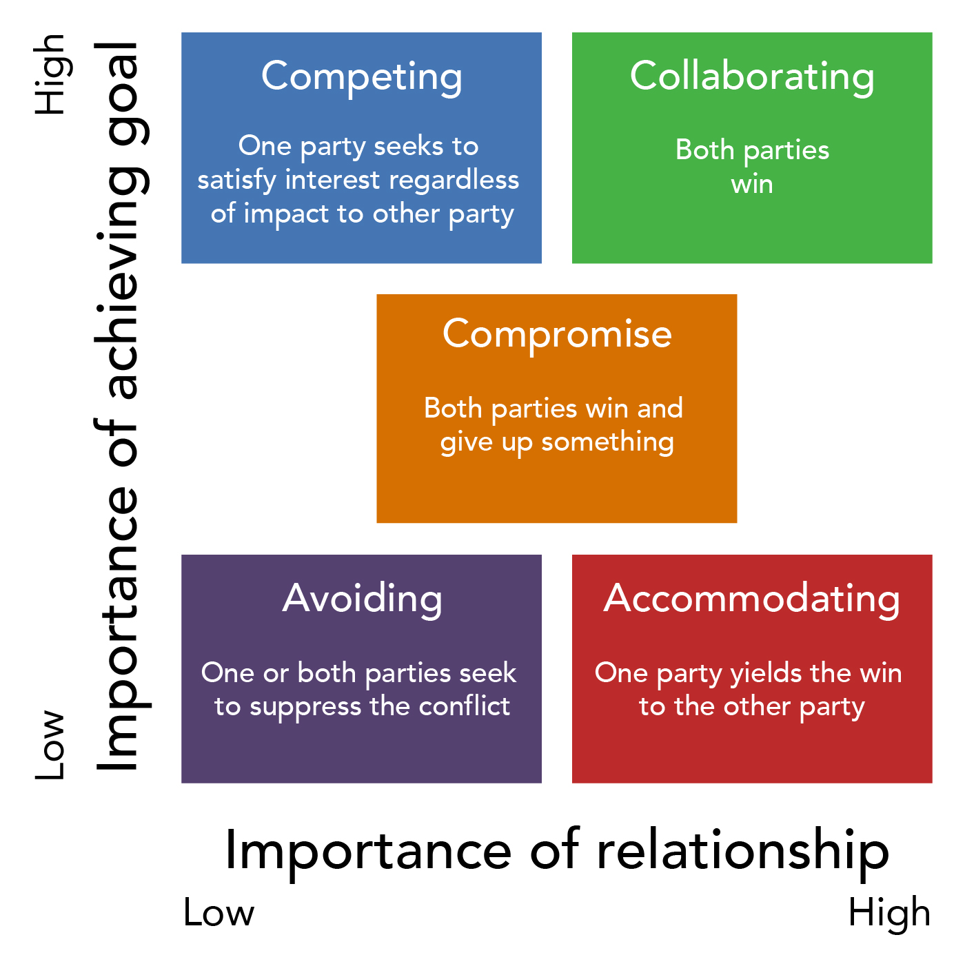 A chart showing the importance of achieving a goal and the importance of relationship in five styles of conflict management. In the competing style, one party seeks to satisfy interest regardless of impact to other party; thus, the goal is very important, and the relationship is not important. In the collaborating style, both parties win, thus the goal is very important and the relationship is very important. In the compromise style, both parties win and give up something; thus, the goal and relationship are somewhat important. In the avoiding style, one or both parties seek to suppress the conflict; thus, the goal and relationship are not important. In accommodating style, one party yields the win to the other party; thus, the goal is not important and the relationship is very important.