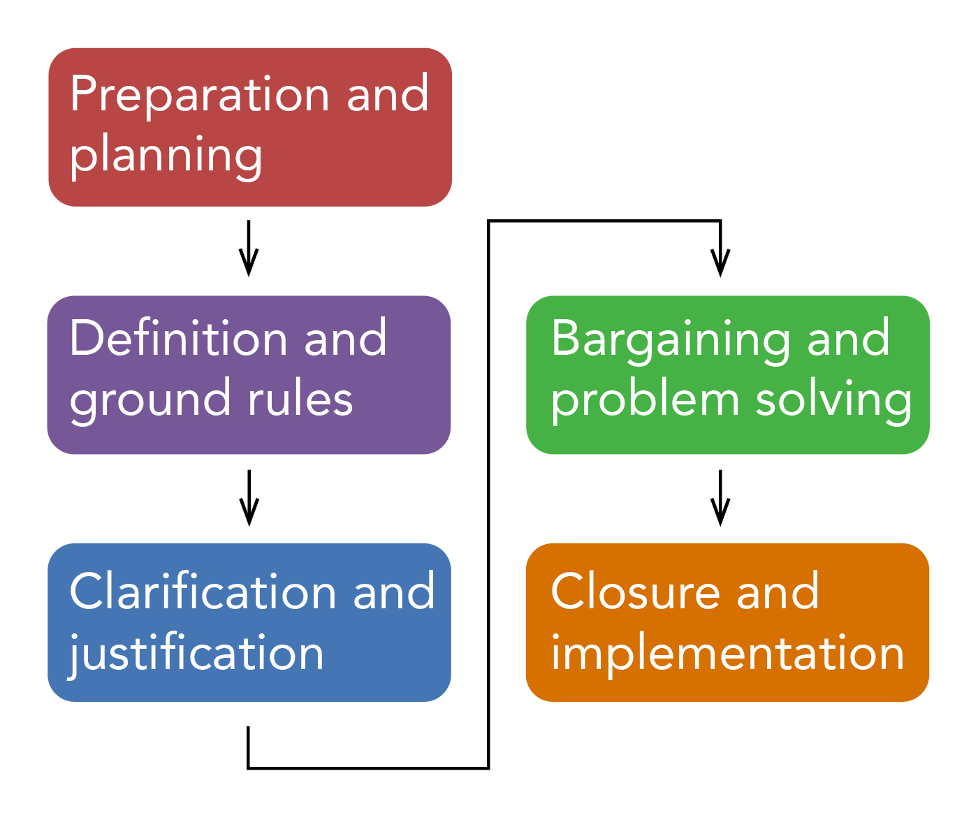 First: Preparation and planning. Second: Definition and ground rules. Third: Clarification and justification. Fourth: Bargaining and problem solving. Fifth: Closure and implementation.