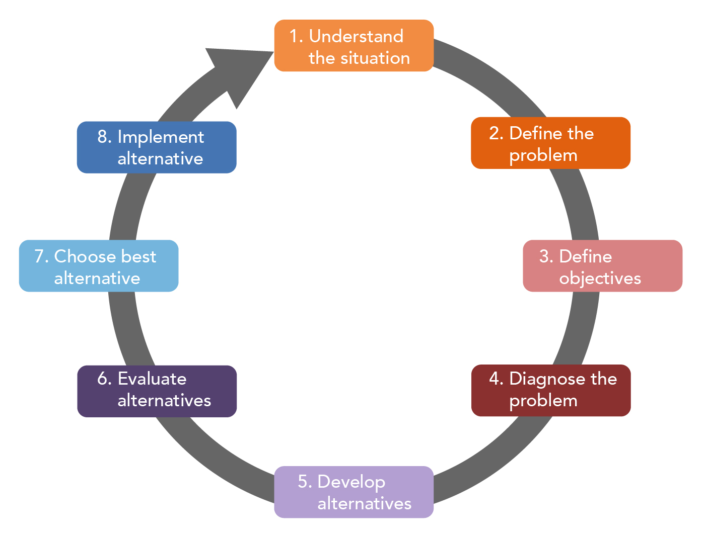 A cycle showing the eight steps in the rational decision making process: 1) Understand the situation. 2) Define problem. 3) Define objectives. 4) Diagnose problem. 5) Develop alternatives. 6) Evaluate alternatives. 7) Choose best alternative. 8) Implement alternative.