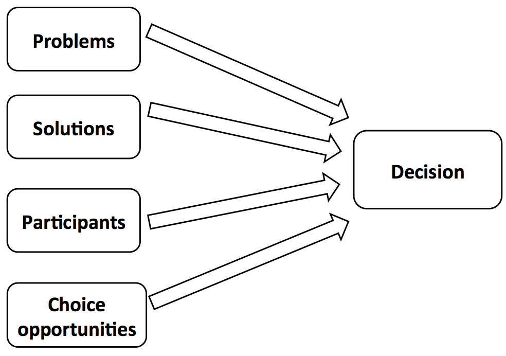 A flow chart indicating that problems, solutions, participants, and choice opportunities equally go into the decision, without weighting or process.