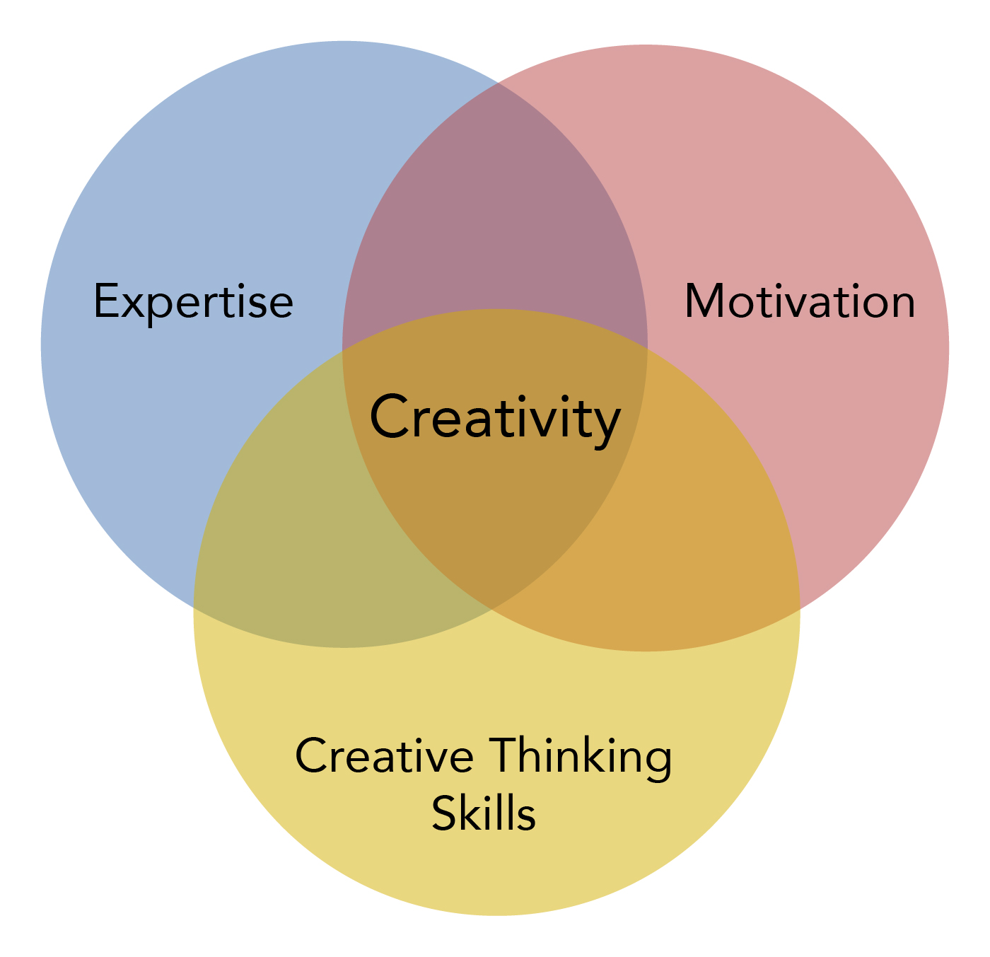Three components of creativity. Expertise, Creative Thinking Skills, and Motivation come together to make creativity.