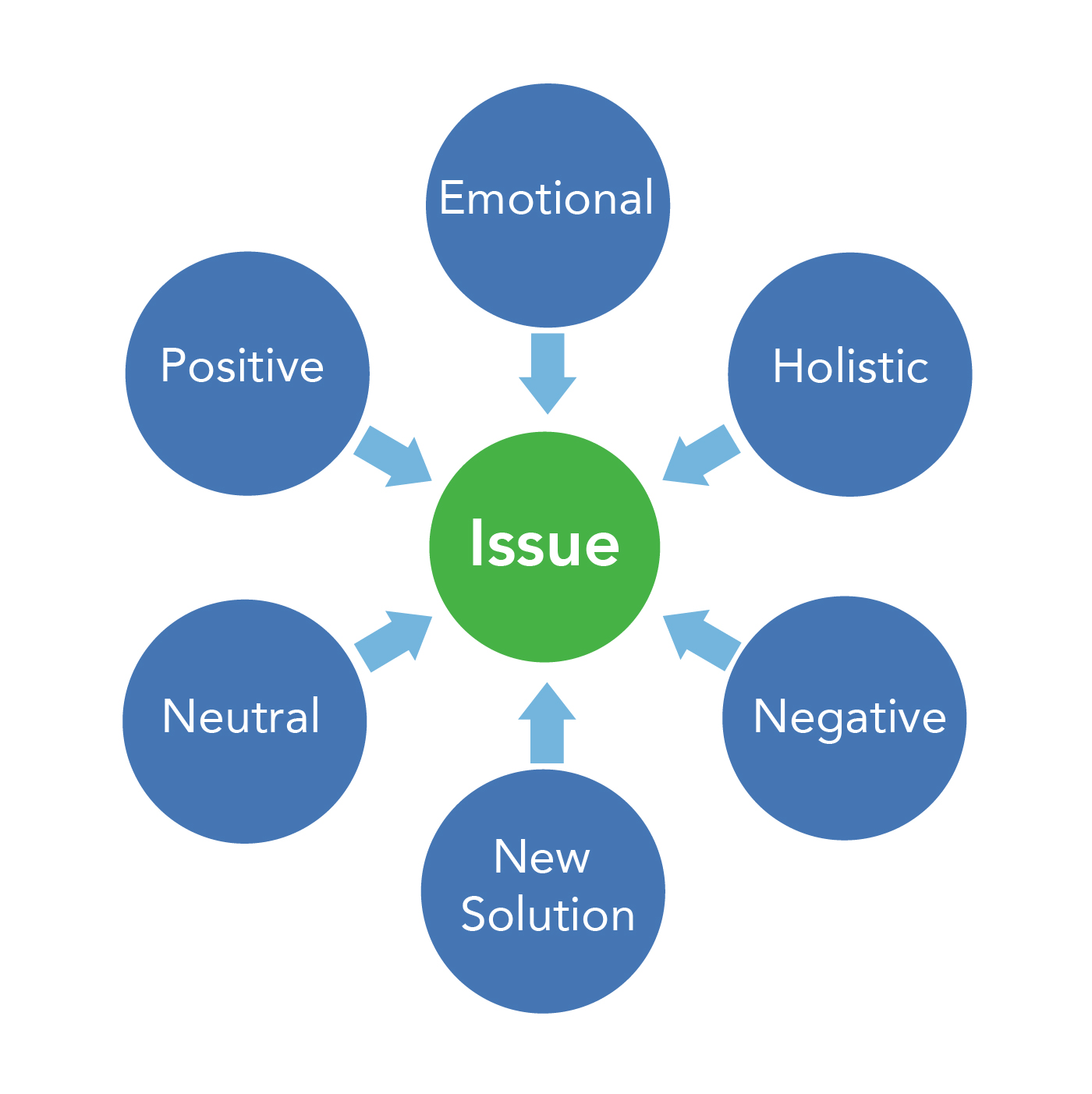 A chart indicating the different ways individuals approach an issue. The positions are natural, emotional, negative, positive, new solution, and holistic.