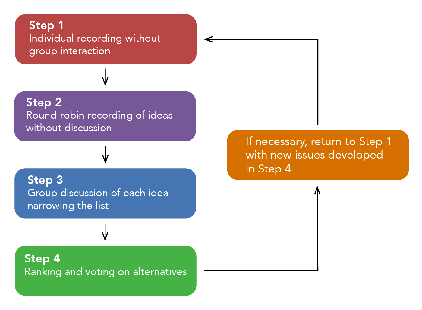 A chart showing the four steps in the nominal group technique. Step 1 is individual recording without group interaction. Step 2 is round-robin recording of ideas without discussion. Step 3 is group discussion of each idea narrowing the list. Step 4 is ranking and voting on alternatives. If necessary, you can return to Step 1 with new issues developed in Step 4.