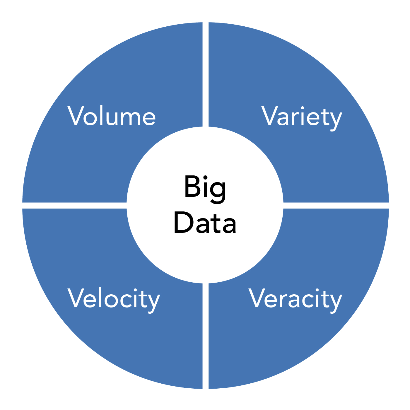 Chart showing the four pieces of big data: volume, velocity, variety, and veracity.