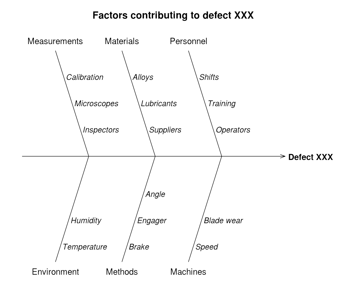 Ishikawa Diagram showing the factors that contribute to defect XXX. There is a horizontal arrow in the middle of the diagram pointing toward Defect XXX. There are three diagonal lines on either side of the arrow indicating factors. The first line includes the measurement factors, and has three subfactors: calibration, microscopes, and inspectors. The second line includes the materials factors, and has three subfactors: alloys, lubricants, and suppliers. The third line includes the personnel factors, and has three subfactors: shifts, training, and operators. The fourth line includes the environmental factors, and has two subfactors: humidity and temperature. The fifth line includes the methods factors, and has three subfactors: angle, engager, and brake. The sixth line includes the machine factors, and has two subfactors: blade wear and speed.