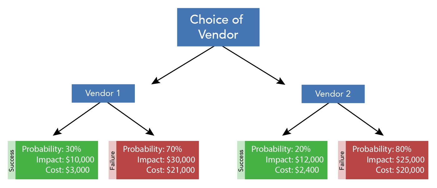 A decision making diagram about the choice of vendor. The diagram shows branching choices, stemming from choice of vendor. The choice is between Vendor 1 and Vendor 2. Vendor 1 shows that there is a 30% probability of success. The impact of success will be $10,000. The cost of success will be $3,000. There is a 70% chance of failure with Vendor 1. The impact of failure will be $30,000. The cost of failure will be $21,000. Vendor 2 shows that there is a 20% probability of success. The impact of success will be $12,000. The cost of success will be $2,400. There is an 80% chance of failure with Vendor 2. The impact of failure will be $25,000. The cost of failure will be $20,000.