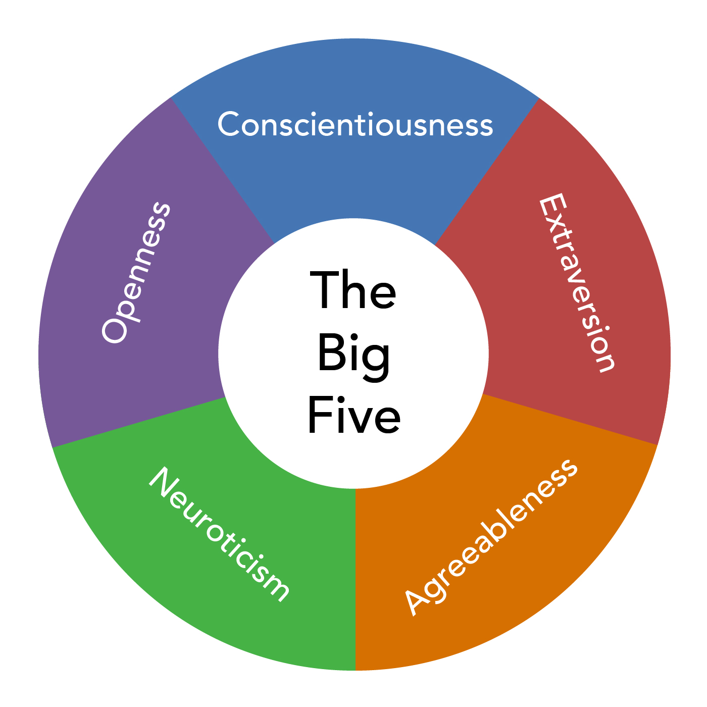 A circle with five segments. The segments are labelled with the big five personality traits: openness, conscientiousness, extraversion, agreeableness, and neuroticism.