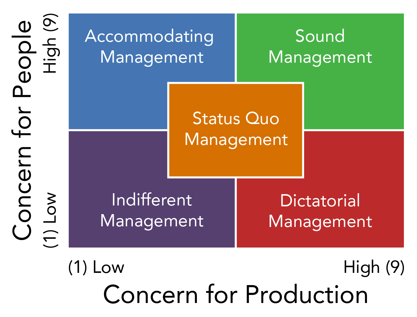 Blake and Mouton's Managerial Grid. The x-axis has concern for production, rated from low (one) to high (nine). The y-axis has concern for people, rated from low (one) to high (nine). There are five types of management on the grid. Indifferent management has low concern for production and low concern for people. Accommodating management has low concern for production and high concern for people. Dictatorial management has high concern for production and low concern for people. Sound management has high concern for production and high concern for people.