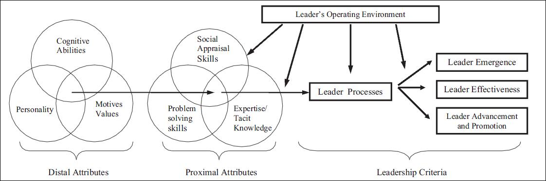 Diagram of Zaccaro's model. It starts with a Venn diagram of three distal attributes: personality, cognitive abilities, and motive values. There is an arrow to a Venn diagram of three proximal attributes: social appraisal skills, problem-solving skills, and expertise/tacit knowledge. There is an arrow to the leadership criteria. The leadership criteria is the leader process, which goes into leader emergence, leader effectiveness, and leader advancement and promotion. The leader's operating environment affects the leadership criteria and proximal attributes.