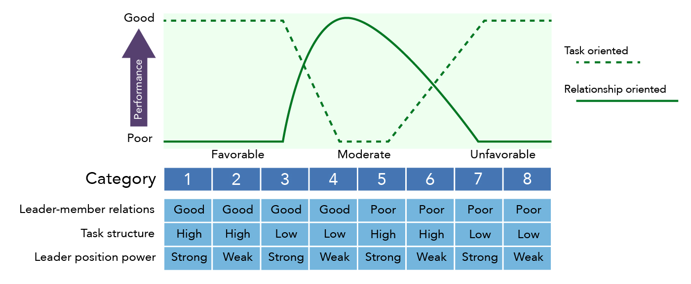 The Fiedler Model shows the task-oriented performance, relationship-oriented performance, leader-member relations, task structure, and leader position power of eight categories of leaders. Category 1 has good task oriented performance, poor relationship performance, good leader-member relations, high task structure, and strong leader position power. Category 2 has good task oriented performance, poor relationship performance, good leader-member relations, high task structure, and weak leader position power. Category 3 has good task oriented performance, poor relationship performance, good leader-member relations, low task structure, and strong leader position power. Category 4 has poor task oriented performance, good relationship performance, good leader-member relations, low task structure, and weak leader position power. Category 5 has poor task oriented performance, good relationship performance, poor leader-member relations, high task structure, and strong leader position power. Category 6 has average task oriented performance, average relationship performance, poor leader-member relations, high task structure, and weak leader position power. Category 7 has good task oriented performance, poor relationship performance, poor leader-member relations, low task structure, and strong leader position power. Category 8 has good task oriented performance, poor relationship performance, poor leader-member relations, low task structure, and weak leader position power.