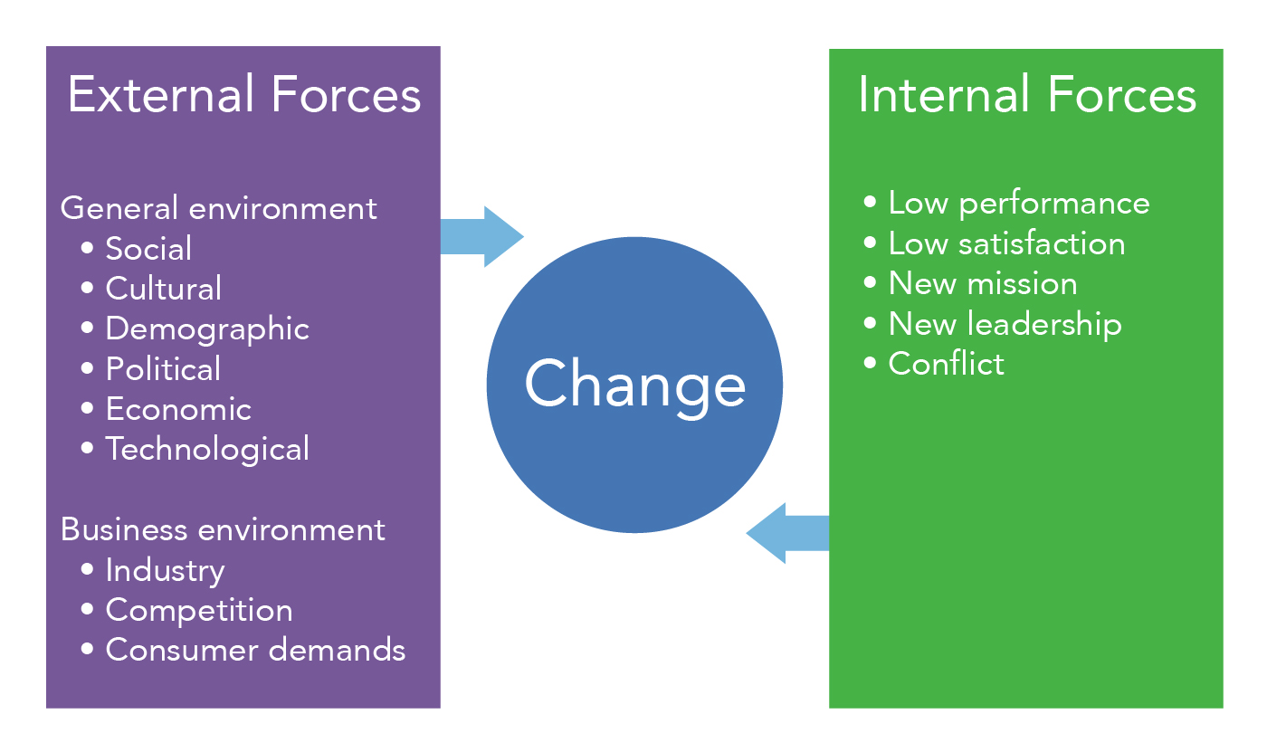 Internal and external forces of change. External forces include the general environment and the business environment. General environmental forces include social, cultural, demographic, political, economic, and technological. Business environment forces include industry, competition, and consumer demands. Internal forces of change include low performance, low satisfaction, new mission, new leadership, and conflict.