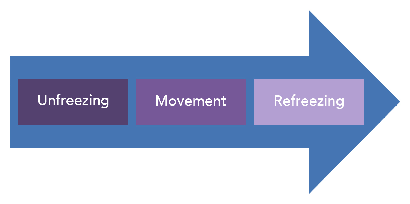 An arrow with the three steps in Lewin's model: Unfreezing, Movement, and Refreezing