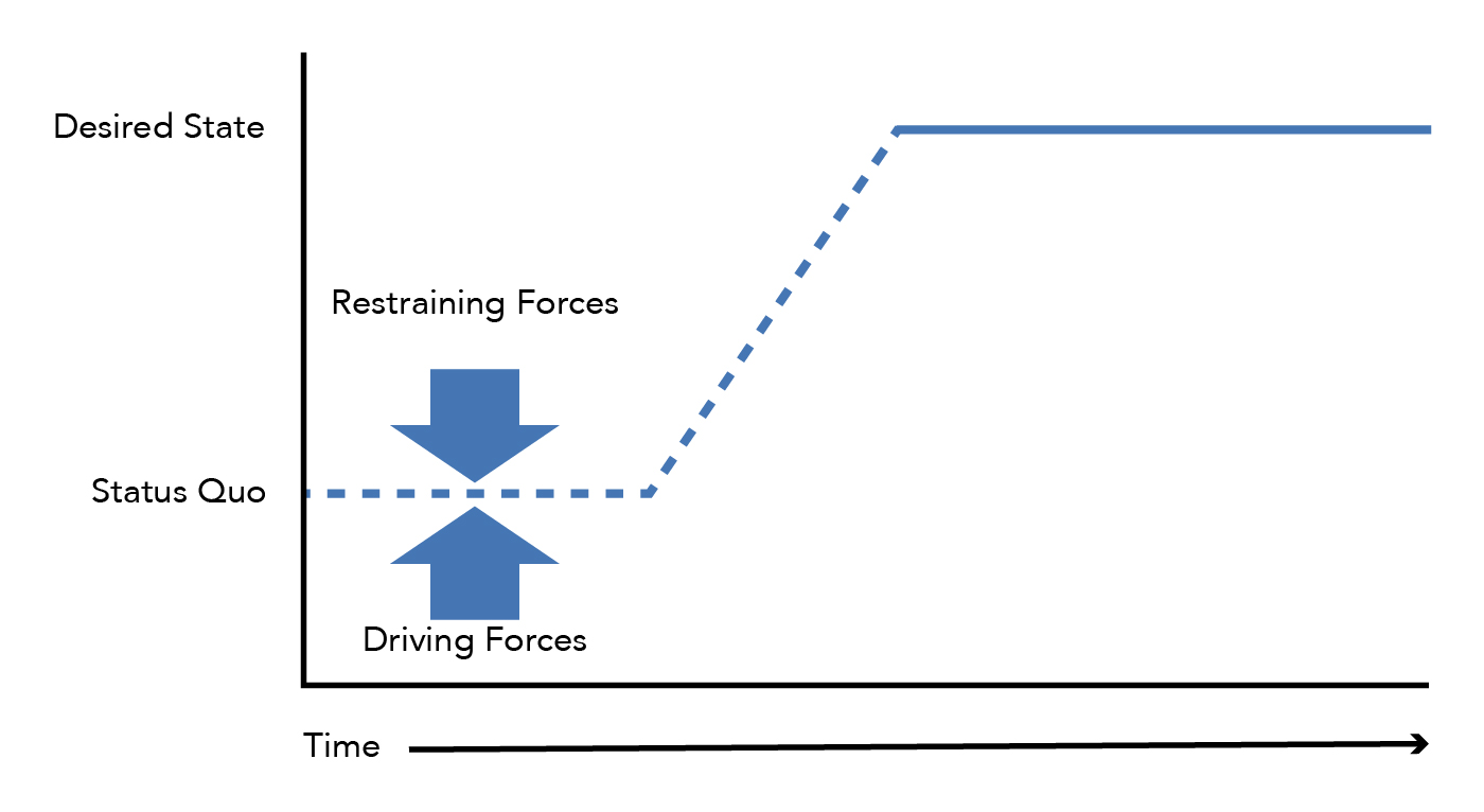 A chart showing Lewin's three step model. The x-axis shows time, while the y-axis shows the status quo and the desired state. There are driving forces pushing up, and restraining forces pushing down. The beginning of the chart shows freezing at the status quo, the middle shows moving, and the ending shows refreezing and the desired state.