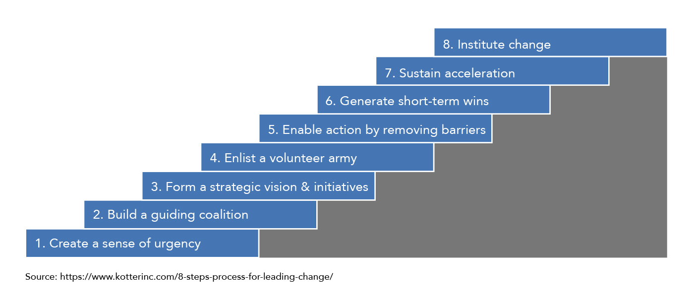 A set of stairs showing Kotter's eight steps of change. 1: Create a sense of urgency. 2: Build a guiding coalition. 3: Form a strategic vision and initiatives. 4: Enlist a volunteer army. 5: Enable action by removing barriers. 6: Generate short-term wins. 7: Sustain acceleration. 8: Institute change.
