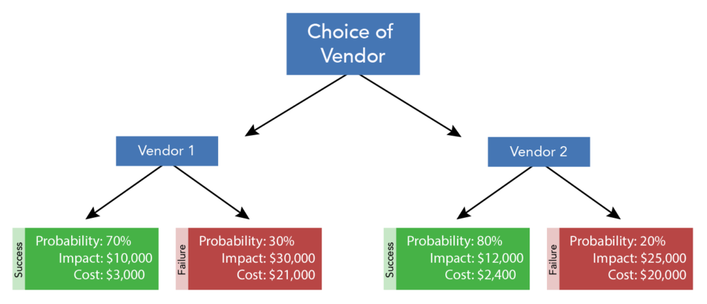 A decision making diagram about the choice of vendor. The diagram shows branching choices, stemming from choice of vendor. The choice is between Vendor 1 and Vendor 2. Vendor 1 shows that there is a 70% probability of success. The impact of success will be $10,000. The cost of success will be $3,000. There is a 30% chance of failure with Vendor 1. The impact of failure will be $30,000. The cost of failure will be $21,000. Vendor 2 shows that there is a 80% probability of success. The impact of success will be $12,000. The cost of success will be $2,400. There is an 20% chance of failure with Vendor 2. The impact of failure will be $25,000. The cost of failure will be $20,000.