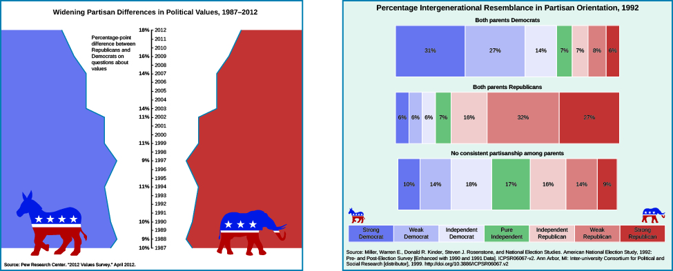 A chart on the left shows the widening partisan differences in political values between 1987 and 2012. In the center of the chart is a vertical axis line. On the right side of the line are the years 1987 through 2012 marked with ticks. On the left side of the line are percentages, labeled